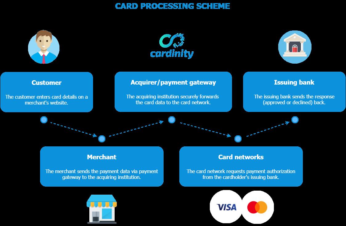 Card processing scheme