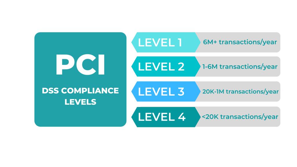 PCI compliance levels